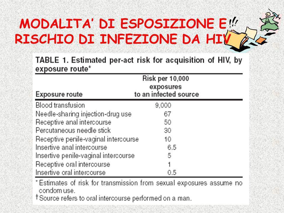 MODALITA DI ESPOSIZIONE E RISCHIO DI INFEZIONE DA HIV