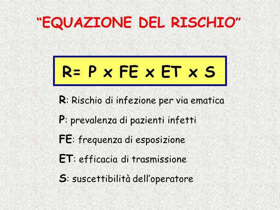EQUAZIONE DEL RISCHIO R= P x FE x ET x S R : Rischio di infezione per via ematica P : prevalenza di pazienti infetti FE : frequenza di esposizione ET