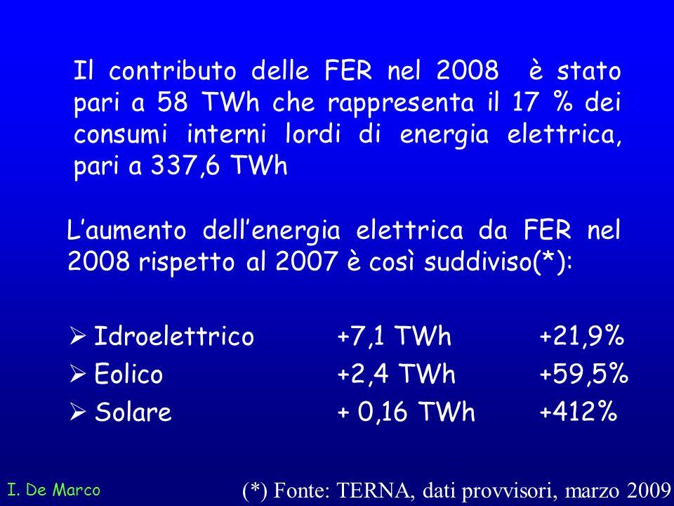 Laumento dellenergia elettrica da FER nel 2008 rispetto al 2007 è così suddiviso(*): I. De Marco Idroelettrico +7,1 TWh+21,9% Eolico +2,4 TWh +59,5% S