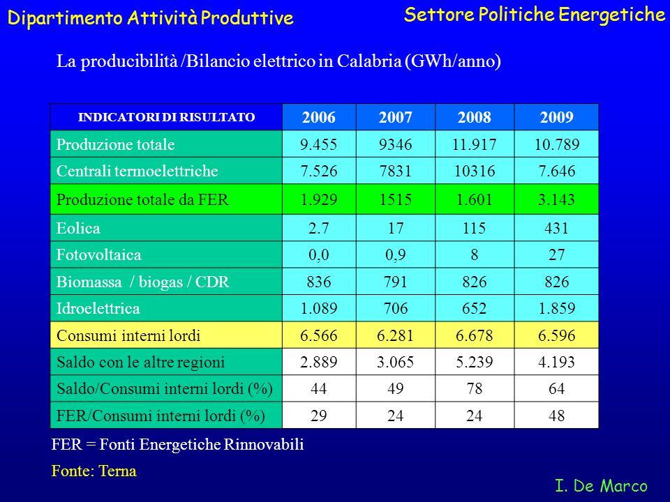 La producibilità /Bilancio elettrico in Calabria (GWh/anno) Dipartimento Attività Produttive Settore Politiche Energetiche I. De Marco INDICATORI DI R