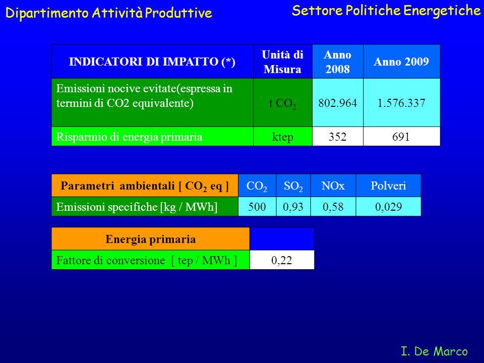 Dipartimento Attività Produttive Settore Politiche Energetiche I. De Marco INDICATORI DI IMPATTO (*) Unità di Misura Anno 2008 Anno 2009 Emissioni noc