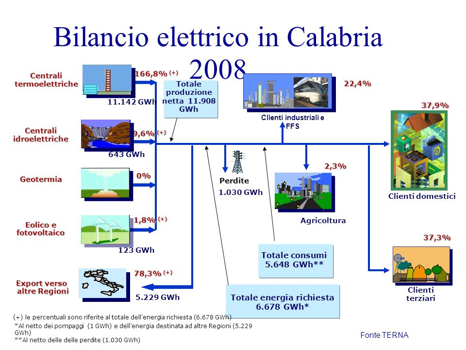 5.229 GWh Bilancio elettrico in Calabria 2008 Clienti domestici Agricoltura Clienti terziari Geotermia 0% Eolico e fotovoltaico 1,8% (+) 22,4% 2,3% 37