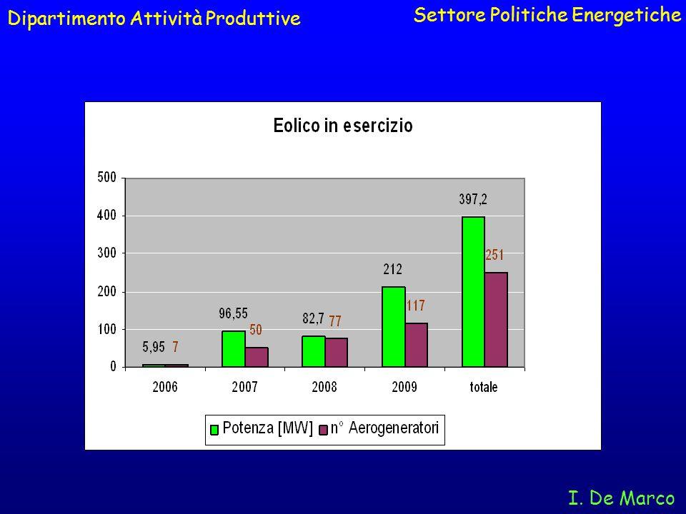 Dipartimento Attività Produttive Settore Politiche Energetiche I. De Marco