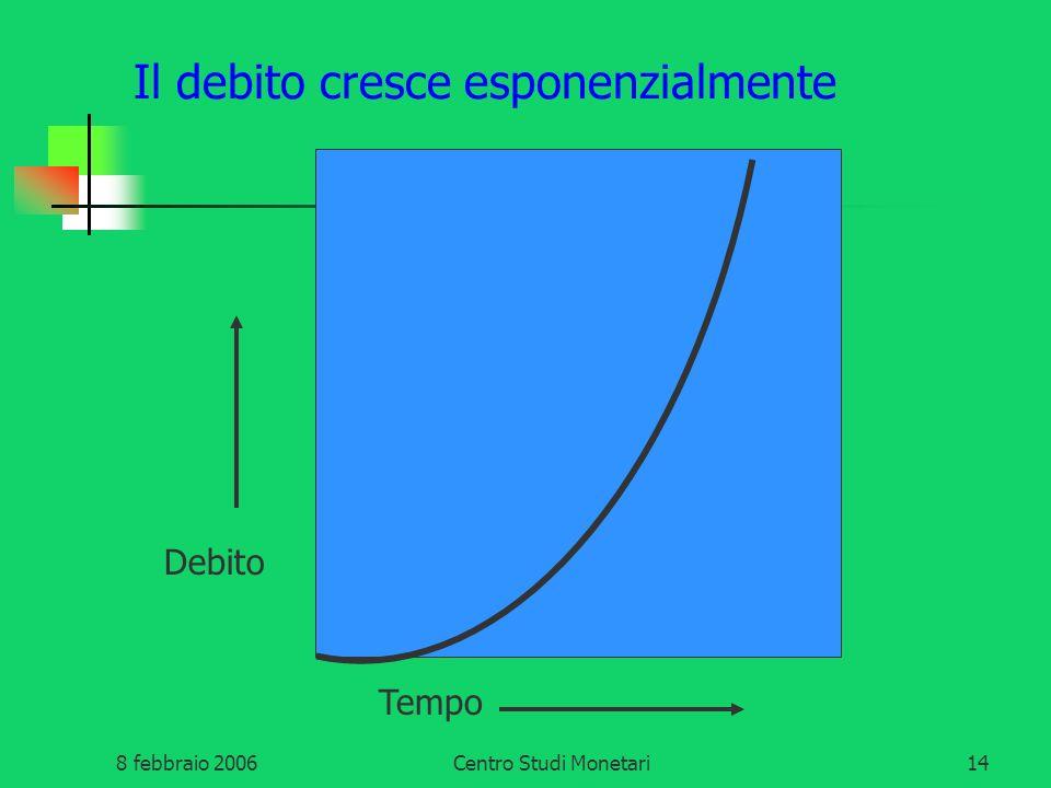 8 febbraio 2006Centro Studi Monetari14 Il debito cresce esponenzialmente Tempo Debito