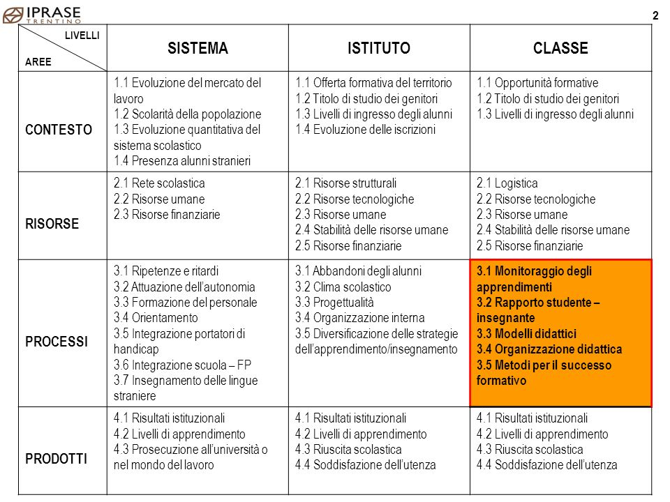 Progetto auto-valutazione di classe 23 MG/FP - Convegno Context - Trento 08.Mag.09