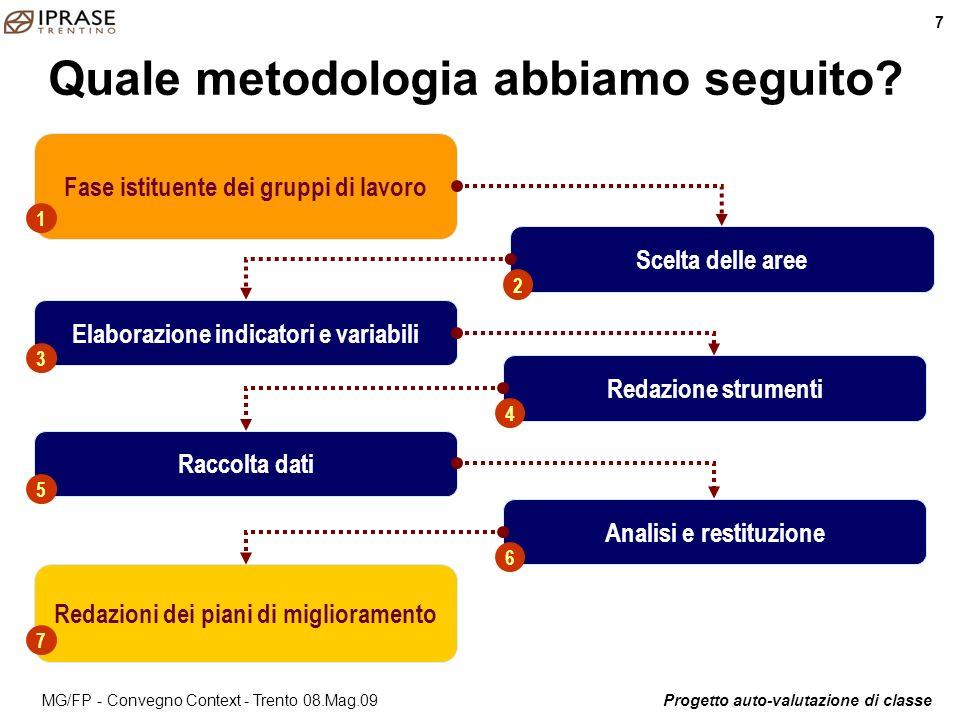 Progetto auto-valutazione di classe 8 MG/FP - Convegno Context - Trento 08.Mag.09 La scelte delle scuole ScuolaAreaStrumento/Metodo I.C.