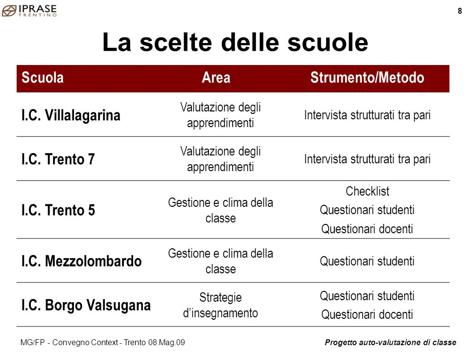 Progetto auto-valutazione di classeMG/FP - Convegno Context - Trento 08.Mag.09 Il percorso di ricerca dellIC Trento 7 Sintesi illustrativa