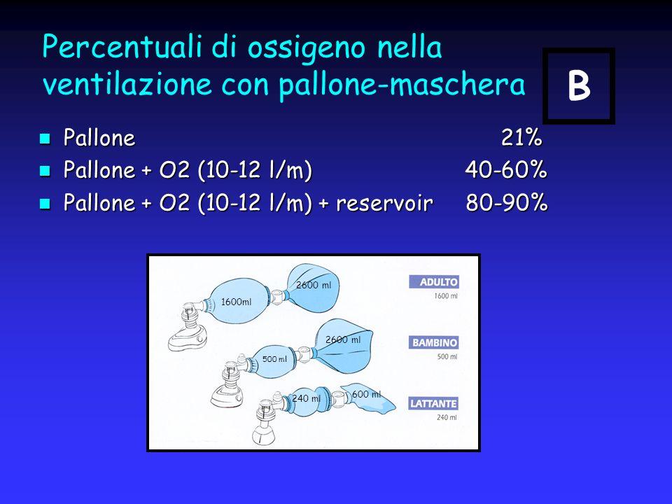 Percentuali di ossigeno nella ventilazione con pallone-maschera Pallone 21% Pallone 21% Pallone + O2 (10-12 l/m) 40-60% Pallone + O2 (10-12 l/m) 40-60