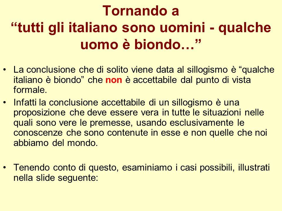 Tornando a tutti gli italiano sono uomini - qualche uomo è biondo… La conclusione che di solito viene data al sillogismo è qualche italiano è biondo c
