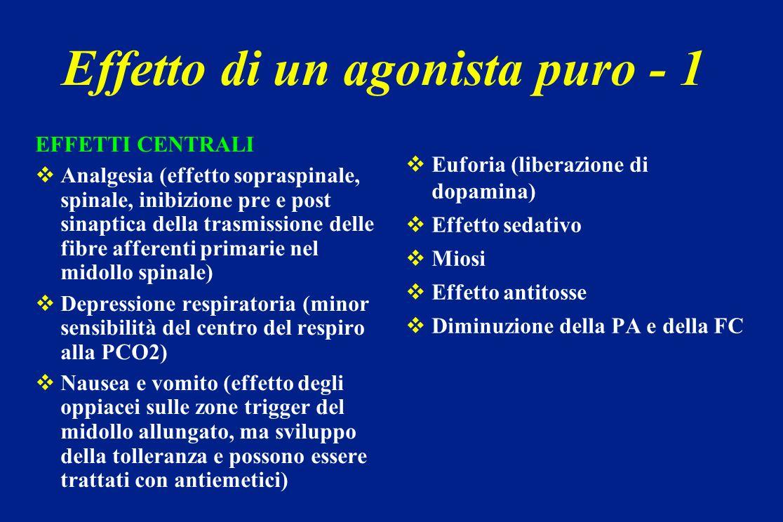 Effetto di un agonista puro - 1 EFFETTI CENTRALI Analgesia (effetto sopraspinale, spinale, inibizione pre e post sinaptica della trasmissione delle fi