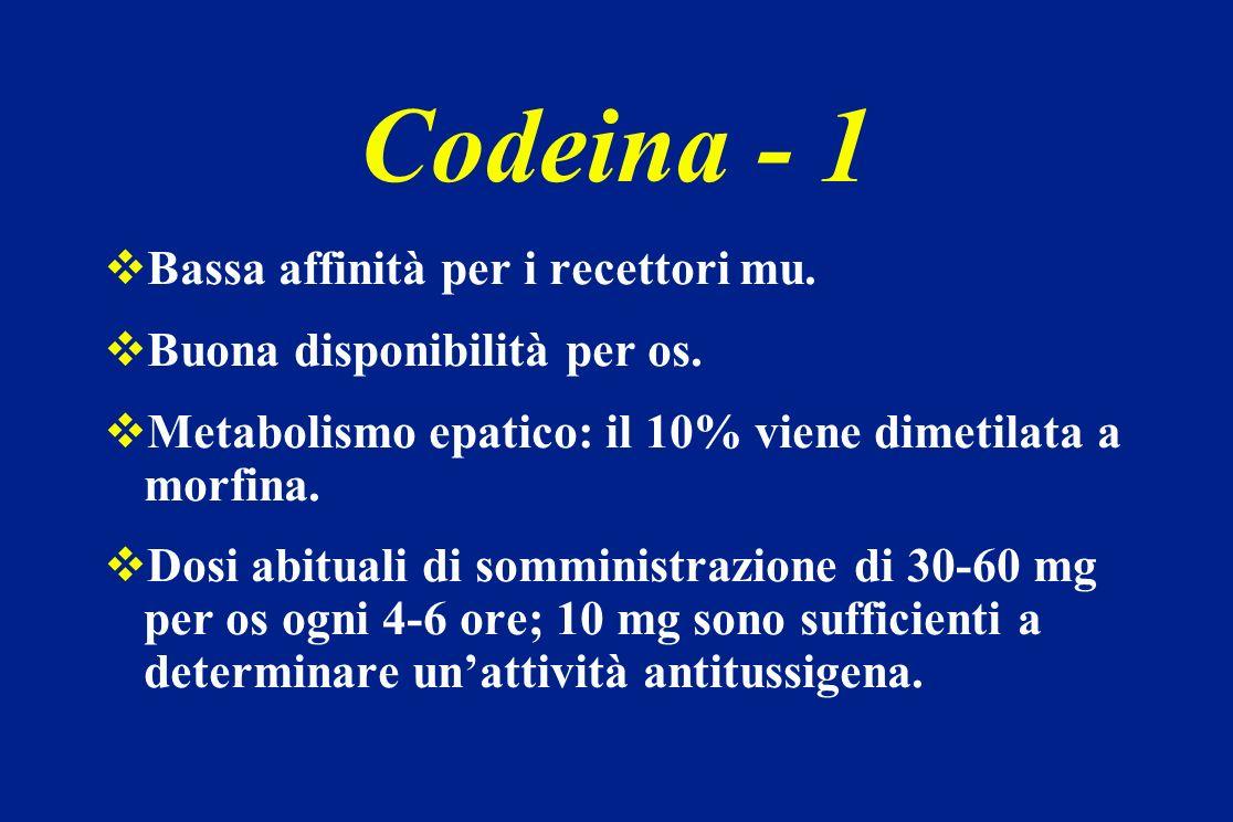 Codeina - 1 Bassa affinità per i recettori mu. Buona disponibilità per os. Metabolismo epatico: il 10% viene dimetilata a morfina. Dosi abituali di so