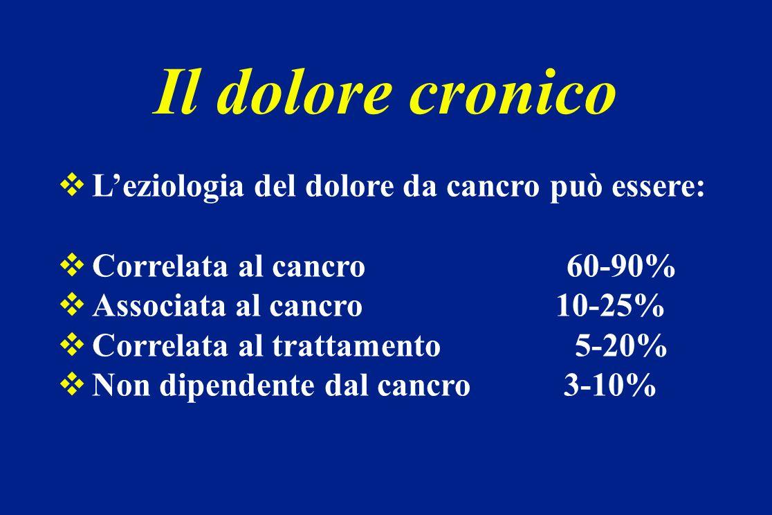 Leziologia del dolore da cancro può essere: Correlata al cancro 60-90% Associata al cancro 10-25% Correlata al trattamento 5-20% Non dipendente dal ca
