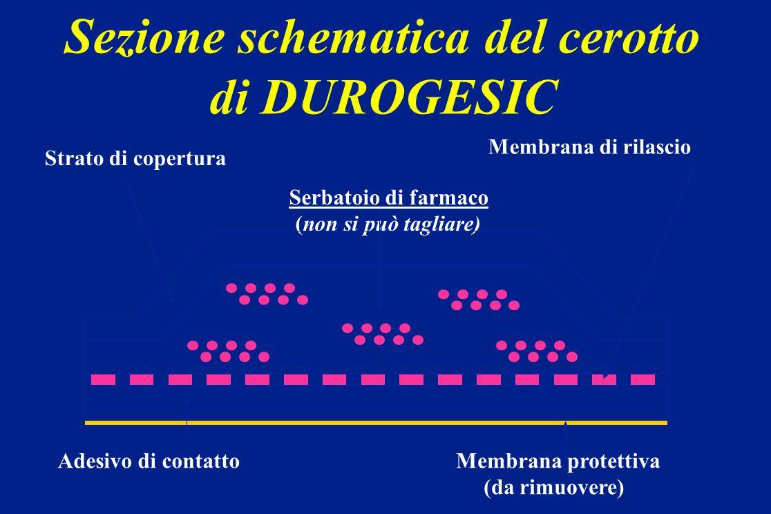 Sezione schematica del cerotto di DUROGESIC Serbatoio di farmaco (non si può tagliare) Membrana di rilascio Strato di copertura Adesivo di contattoMem