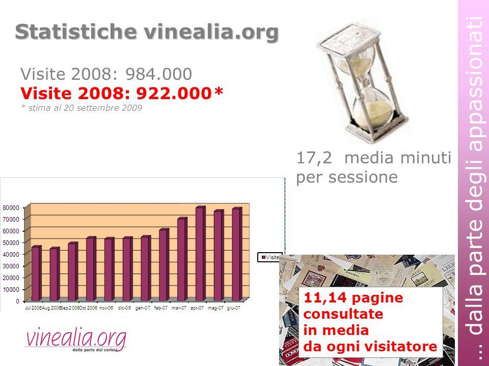 … dalla parte degli appassionati Statistiche vinealia.org 11,14 pagine consultate in media da ogni visitatore 17,2 media minuti per sessione Visite 2008: 984.000 Visite 2008: 922.000* * stima al 20 settembre 2009