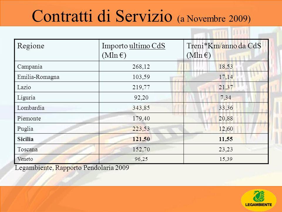 Contratti di Servizio (a Novembre 2009) RegioneImporto ultimo CdS (Mln ) Treni*Km/anno da CdS (Mln ) Campania268,1218,53 Emilia-Romagna103,5917,14 Laz