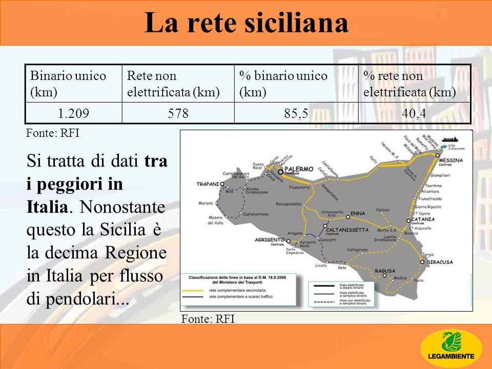 Binario unico (km) Rete non elettrificata (km) % binario unico (km) % rete non elettrificata (km) 1.20957885,540,4 La rete siciliana Si tratta di dati