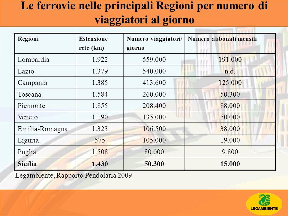 RegioniEstensione rete (km) Numero viaggiatori/ giorno Numero abbonati mensili Lombardia1.922559.000191.000 Lazio1.379540.000n.d. Campania1.385413.600