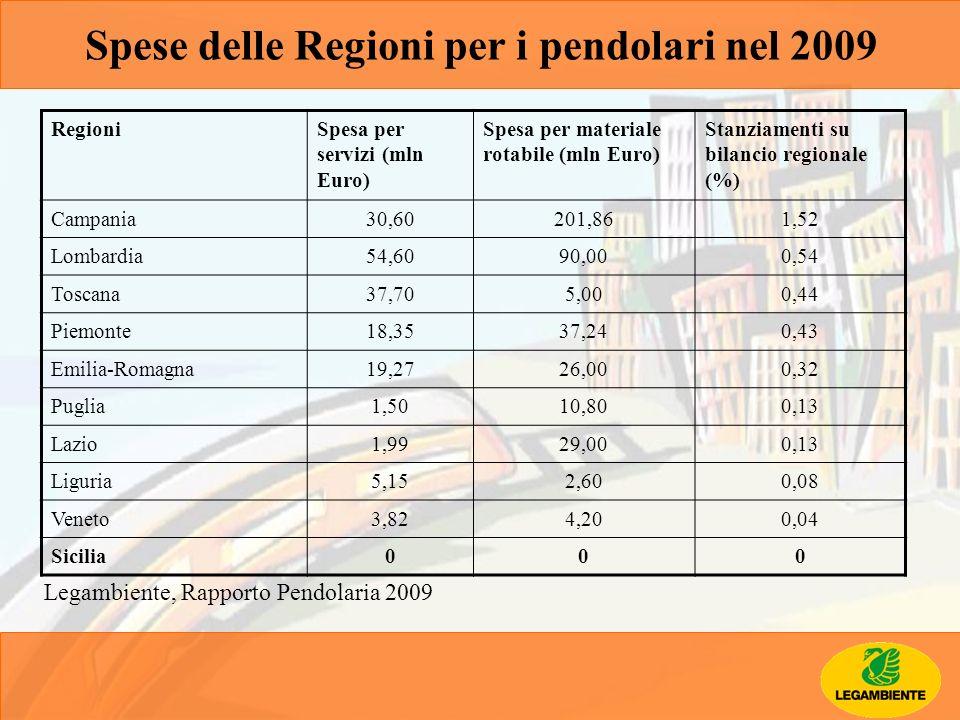 RegioniSpesa per servizi (mln Euro) Spesa per materiale rotabile (mln Euro) Stanziamenti su bilancio regionale (%) Campania30,60201,861,52 Lombardia54