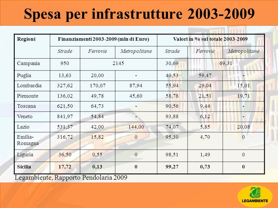RegioniFinanziamenti 2003-2009 (mln di Euro)Valori in % sul totale 2003-2009 StradeFerrovieMetropolitaneStradeFerrovieMetropolitane Campania950214530,