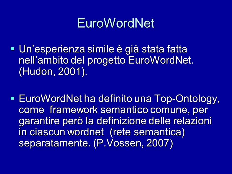 EuroWordNet Unesperienza simile è già stata fatta nellambito del progetto EuroWordNet. (Hudon, 2001). Unesperienza simile è già stata fatta nellambito
