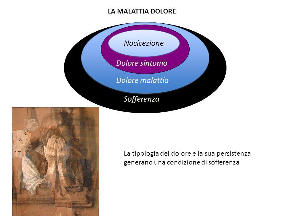 Nocicezione Dolore sintomo Dolore malattia Sofferenza La tipologia del dolore e la sua persistenza generano una condizione di sofferenza LA MALATTIA D