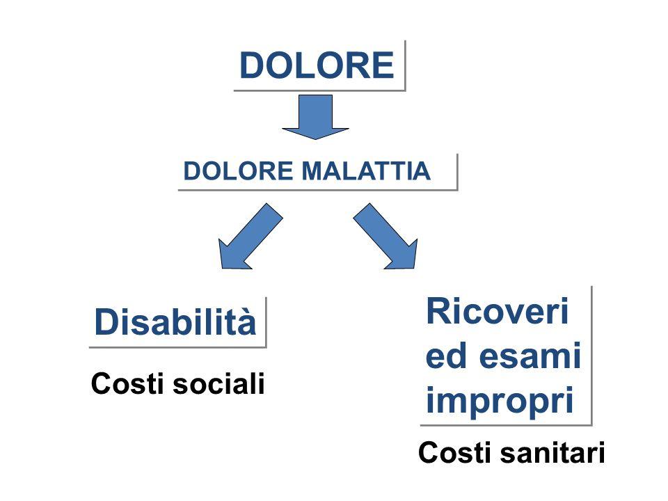 DOLORE DOLORE MALATTIA Disabilità Ricoveri ed esami impropri Ricoveri ed esami impropri Costi sociali Costi sanitari