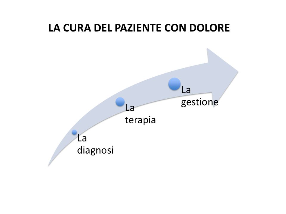 La diagnosi La terapia La gestione LA CURA DEL PAZIENTE CON DOLORE