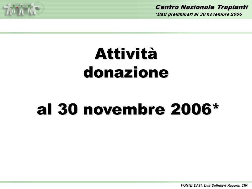 Centro Nazionale Trapianti Attivitàdonazione al 30 novembre 2006* al 30 novembre 2006* FONTE DATI: Dati Definitivi Reports CIR *Dati preliminari al 30 novembre 2006