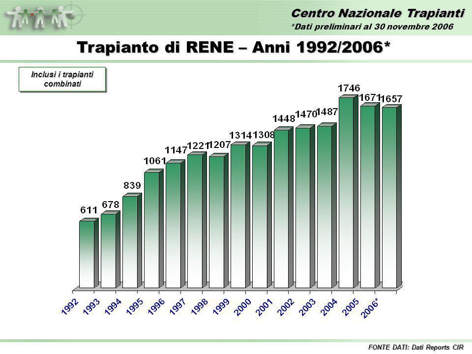 Centro Nazionale Trapianti Trapianto di RENE – Anni 1992/2006* Inclusi i trapianti combinati FONTE DATI: Dati Reports CIR *Dati preliminari al 30 novembre 2006