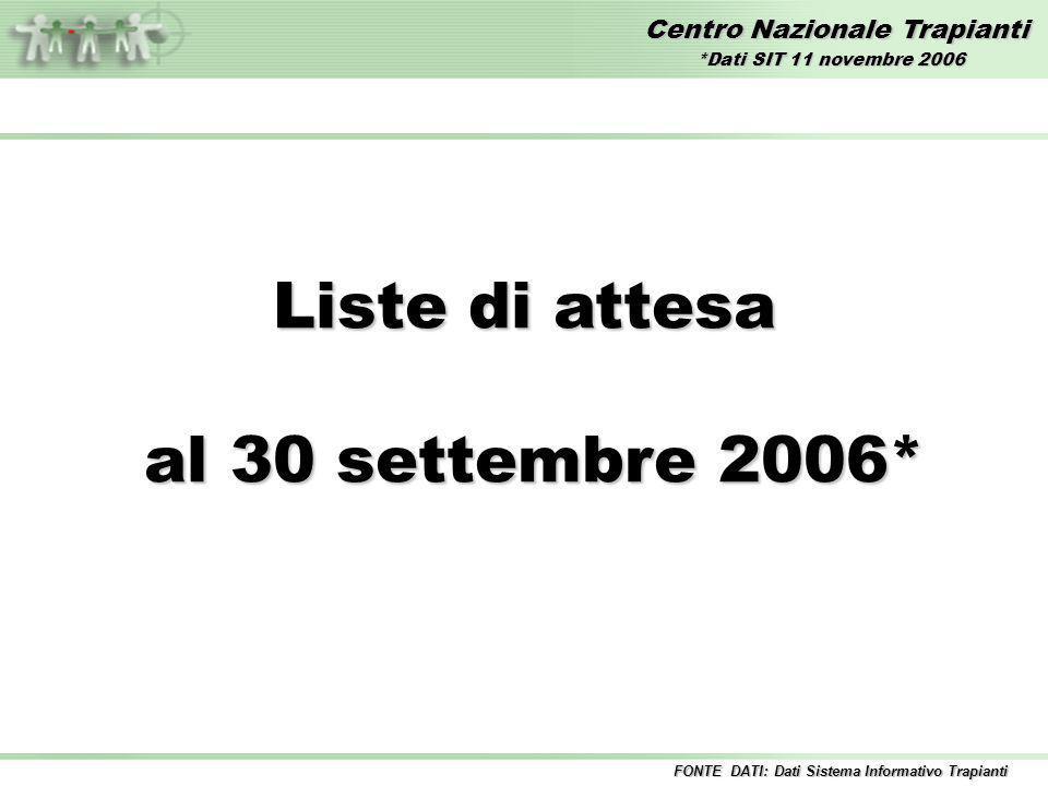 Centro Nazionale Trapianti Liste di attesa al 30 settembre 2006* al 30 settembre 2006* FONTE DATI: Dati Sistema Informativo Trapianti *Dati SIT 11 novembre 2006