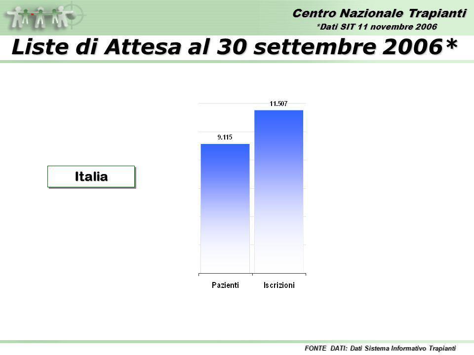 Centro Nazionale Trapianti Liste di Attesa al 30 settembre 2006* ItaliaItalia FONTE DATI: Dati Sistema Informativo Trapianti *Dati SIT 11 novembre 2006