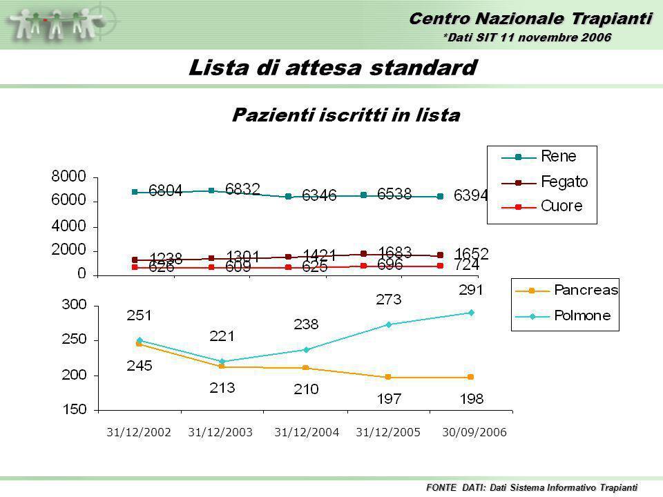 Centro Nazionale Trapianti Lista di attesa standard Pazienti iscritti in lista 31/12/2002 31/12/2003 31/12/2004 31/12/2005 30/09/2006 FONTE DATI: Dati Sistema Informativo Trapianti *Dati SIT 11 novembre 2006