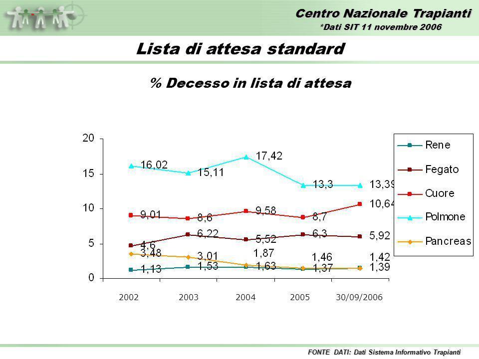Centro Nazionale Trapianti Lista di attesa standard % Decesso in lista di attesa 2002 2003 2004 2005 30/09/2006 FONTE DATI: Dati Sistema Informativo Trapianti *Dati SIT 11 novembre 2006