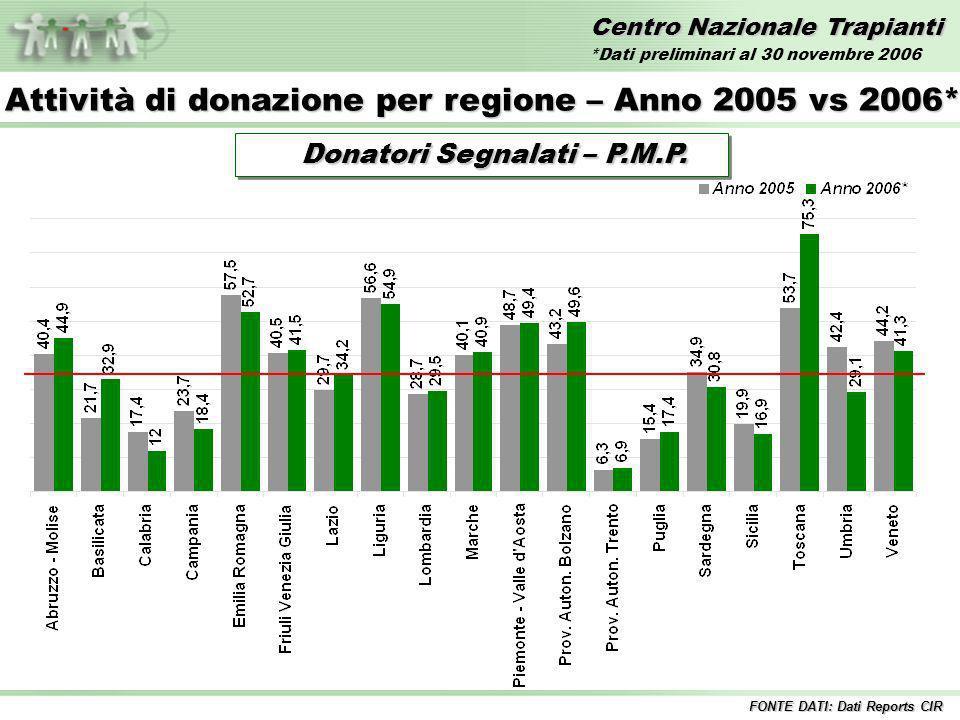 Centro Nazionale Trapianti Trapianti di FEGATO – Anni 1992/2006* Incluse tutte le combinazioni Inclusi i trapianti combinati FONTE DATI: Dati Reports CIR *Dati preliminari al 30 novembre 2006