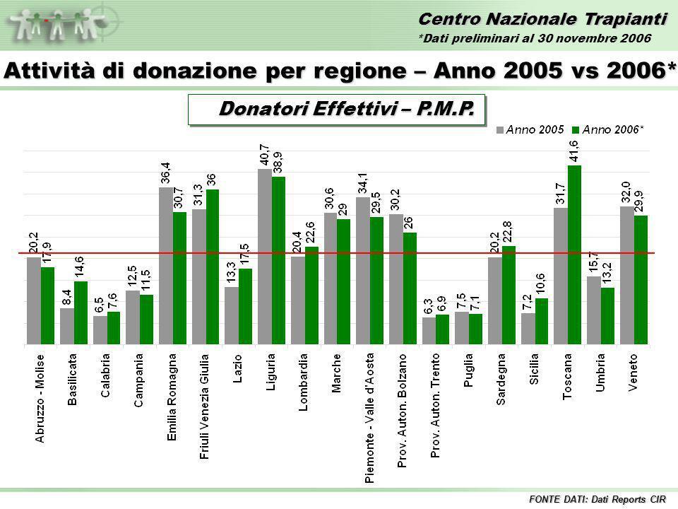 Centro Nazionale Trapianti Trapianti di FEGATO – Anni 1992/2006* Incluse tutte le combinazioni 1%12%11% 10%8% 9% Fegato InteroFegato Split 9% 11% FONTE DATI: Dati Reports CIR 12% *Dati preliminari al 30 novembre 2006