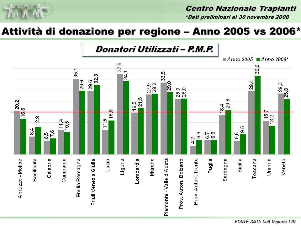 Centro Nazionale Trapianti Confronto Donatori Segnalati PMP 2005 vs 2006* FONTE DATI: Dati Reports CIR Anno 2005 34,4 34,4 Anno 2006* 34,8 34,8 *Dati preliminari al 30 novembre 2006