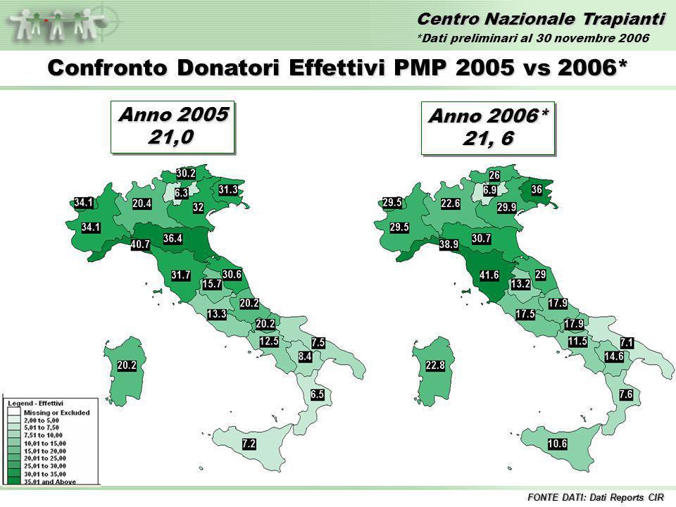 Centro Nazionale Trapianti Confronto Donatori Effettivi PMP 2005 vs 2006* FONTE DATI: Dati Reports CIR Anno 2005 21,0 21,0 Anno 2006* 21, 6 Anno 2006* 21, 6 *Dati preliminari al 30 novembre 2006