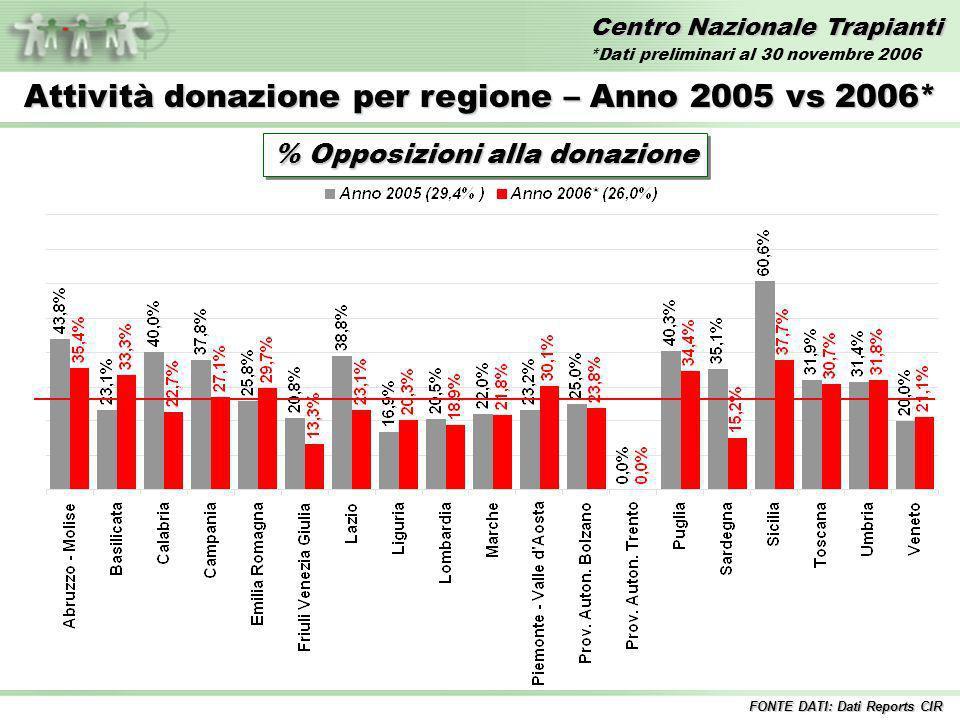 Centro Nazionale Trapianti Attività donazione per regione – Anno 2006* % Opposizioni alla donazione Italia 26,0% FONTE DATI: Dati Reports CIR *Dati preliminari al 30 novembre 2006
