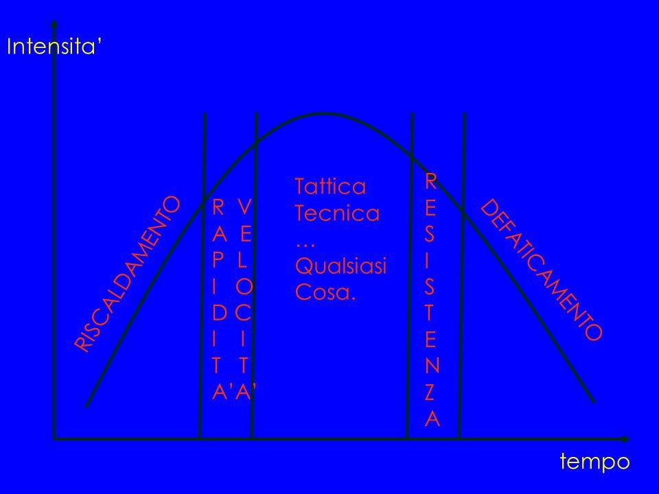 Intensita tempo Tattica Tecnica … Qualsiasi Cosa. R V A E P L I O D C I T AA RESISTENZARESISTENZA RISCALDAMENTO DEFATICAMENTO