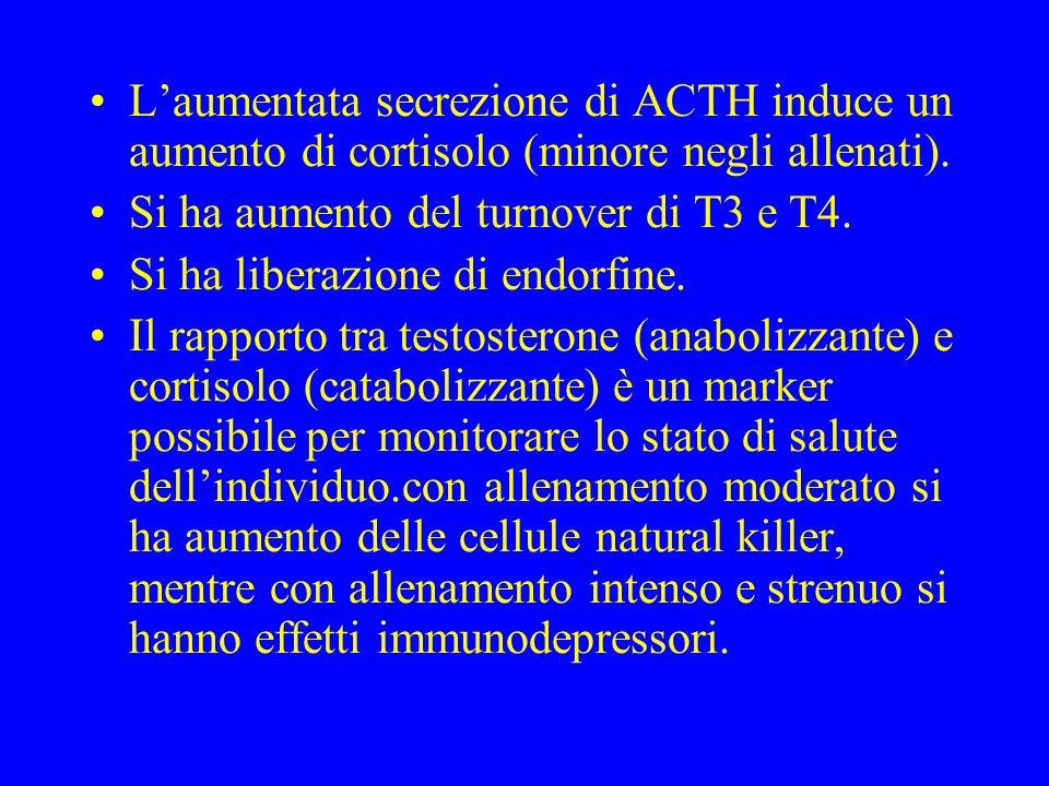 Laumentata secrezione di ACTH induce un aumento di cortisolo (minore negli allenati). Si ha aumento del turnover di T3 e T4. Si ha liberazione di endo
