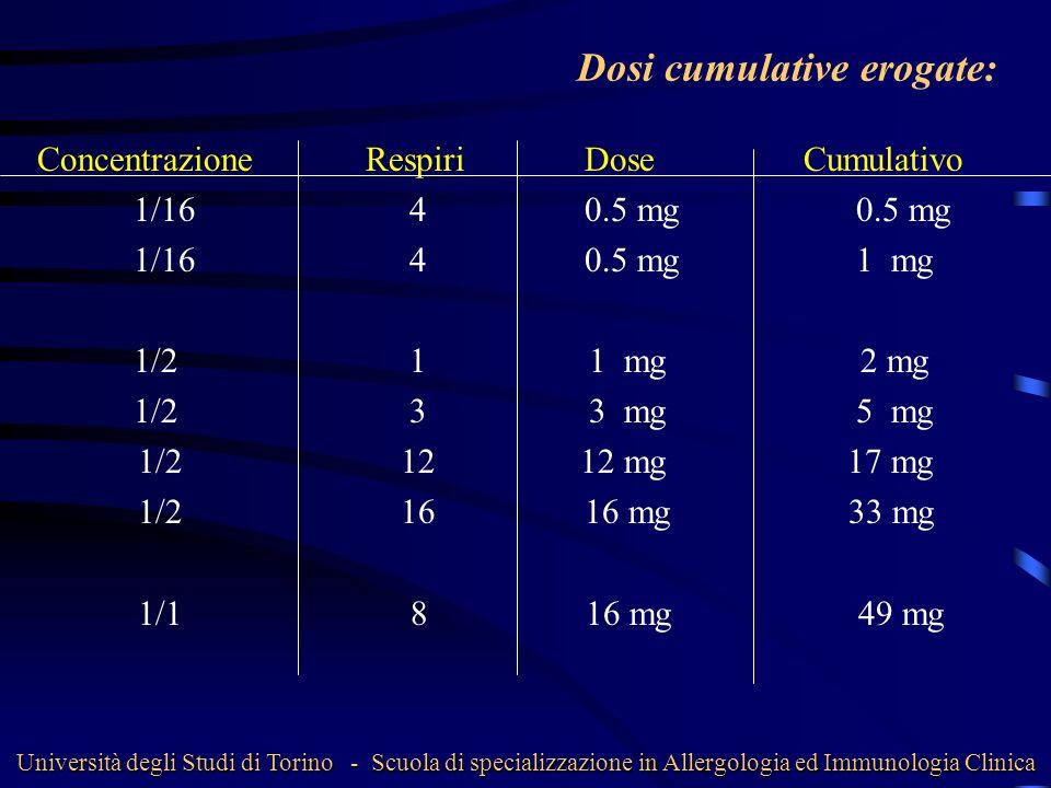Dosi cumulative erogate: ConcentrazioneRespiriDoseCumulativo 1/16 40.5 mg 0.5 mg 1/16 40.5 mg 1 mg 1/2 1 1 mg 2 mg 1/2 3 3 mg 5 mg 1/2 12 12 mg 17 mg