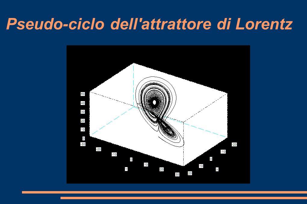 Pseudo-ciclo dell'attrattore di Lorentz