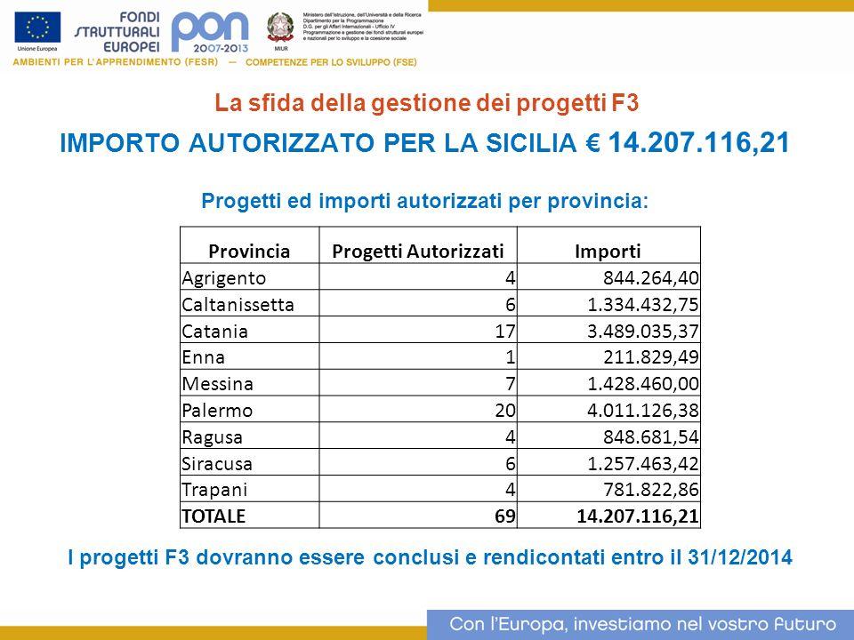 La sfida della gestione dei progetti F3 IMPORTO AUTORIZZATO PER LA SICILIA 14.207.116,21 Progetti ed importi autorizzati per provincia: 4 ProvinciaPro