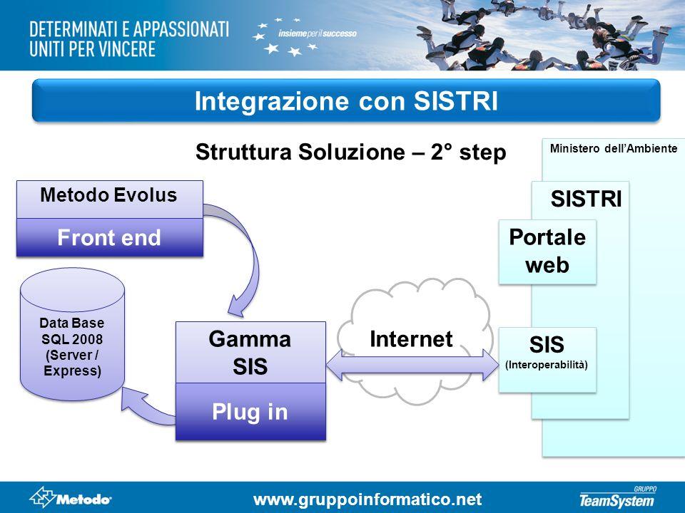 www.gruppoinformatico.net Integrazione con SISTRI Struttura Soluzione – 2° step Data Base SQL 2008 (Server / Express) Data Base SQL 2008 (Server / Exp