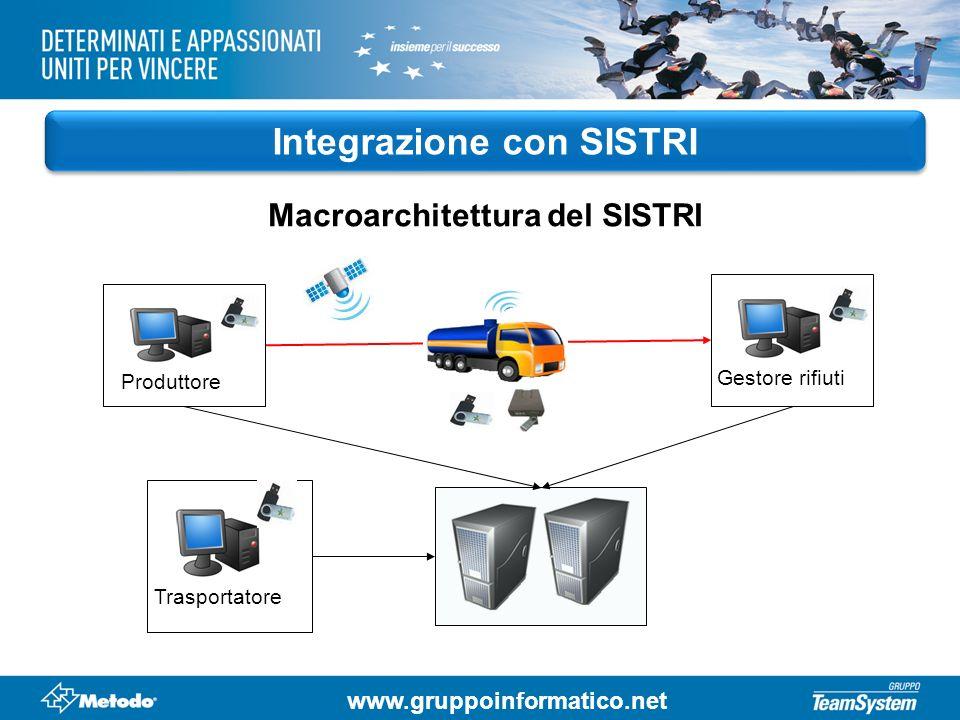 www.gruppoinformatico.net Integrazione con SISTRI Macroarchitettura del SISTRI Produttore Trasportatore Gestore rifiuti