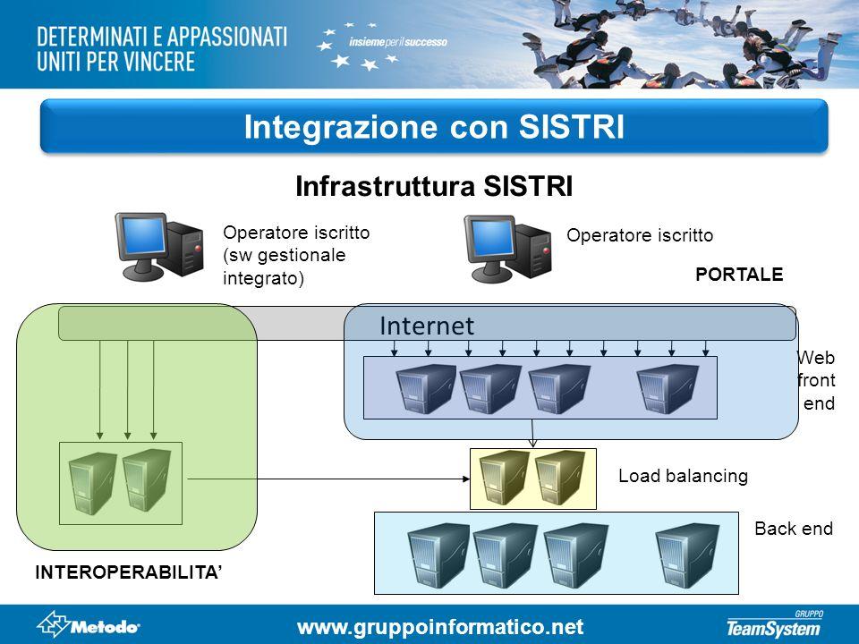 www.gruppoinformatico.net Integrazione con SISTRI Infrastruttura SISTRI Internet INTEROPERABILITA Load balancing Web front end Operatore iscritto (sw