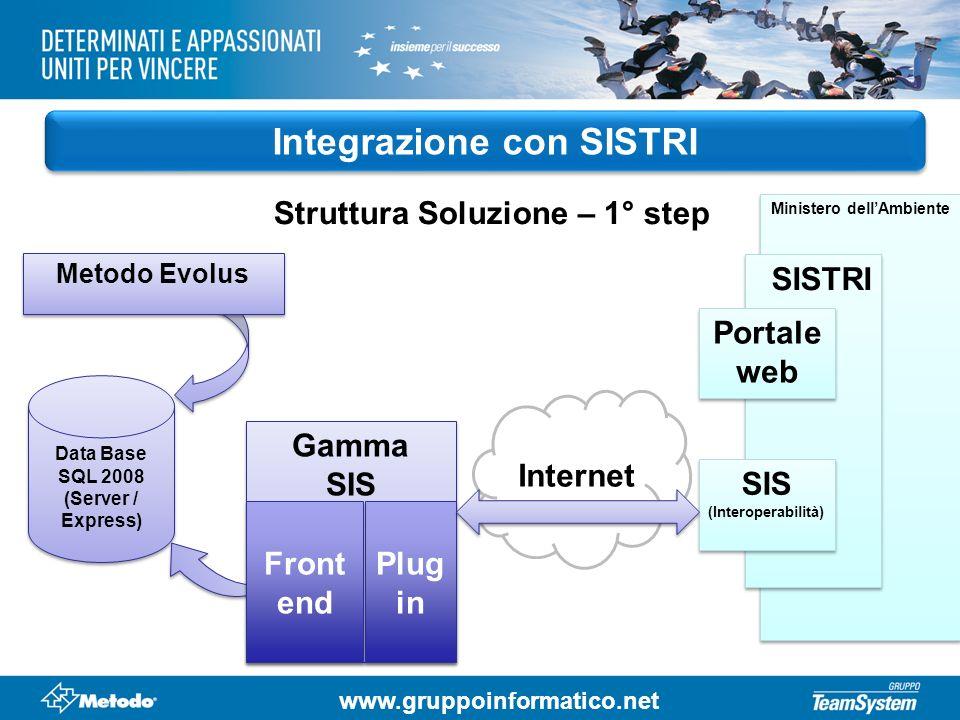 www.gruppoinformatico.net Integrazione con SISTRI Struttura Soluzione – 1° step Data Base SQL 2008 (Server / Express) Data Base SQL 2008 (Server / Exp