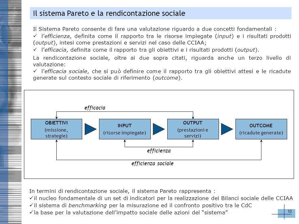 10 Il Sistema Pareto consente di fare una valutazione riguardo a due concetti fondamentali : lefficienza, definita come il rapporto tra le risorse imp