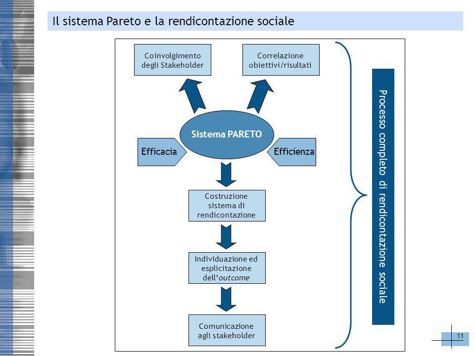 11 Il sistema Pareto e la rendicontazione sociale Coinvolgimento degli Stakeholder Sistema PARETO EfficaciaEfficienza Correlazione obiettivi/risultati