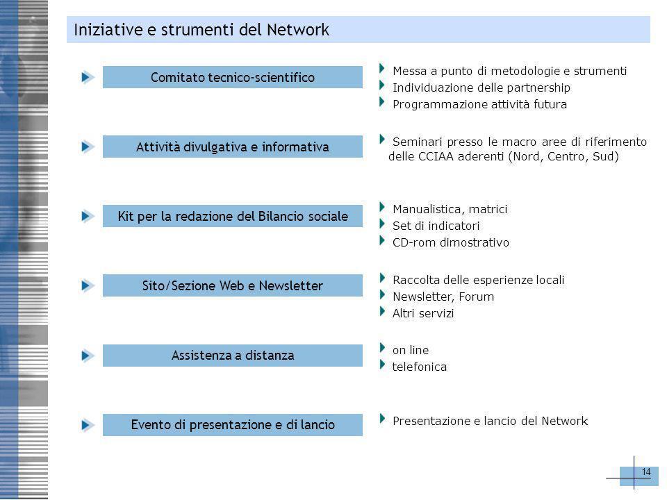 14 Iniziative e strumenti del Network Comitato tecnico-scientifico Attività divulgativa e informativa Kit per la redazione del Bilancio sociale Sito/S